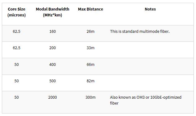 10GBase-SR SFP+ transceiver