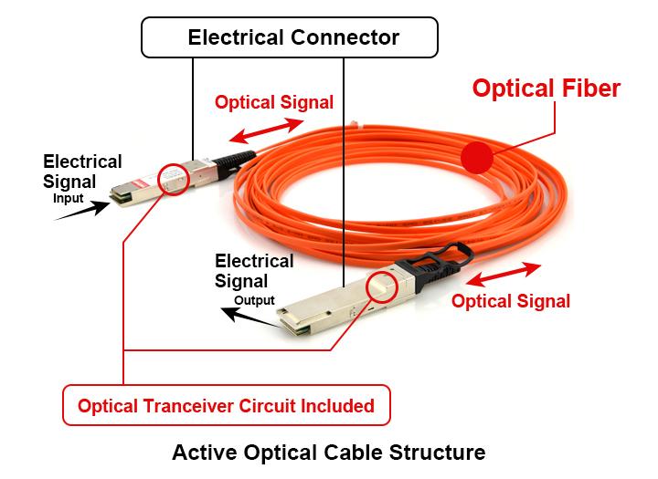Cable AOC