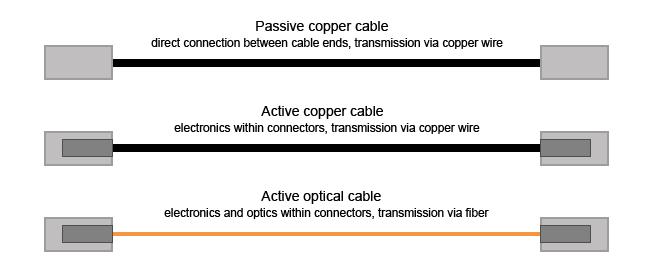 cable-dac-aoc-data-center